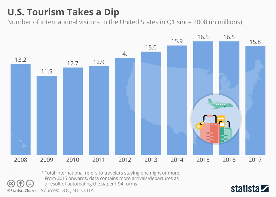 Infographic: Less People Visit America | Statista, US Tourism Statistics